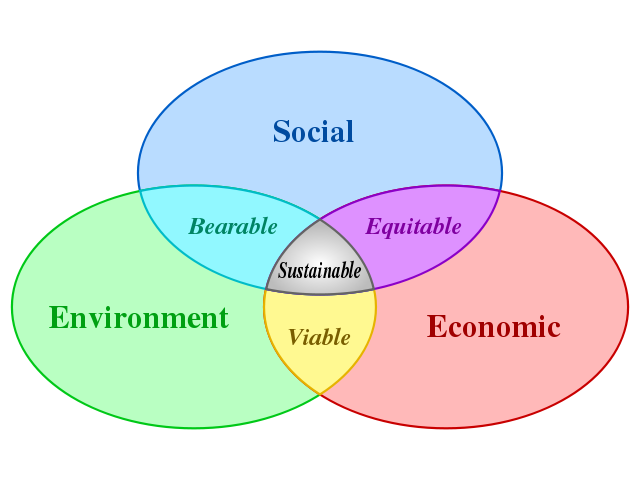 agenda sustainable development