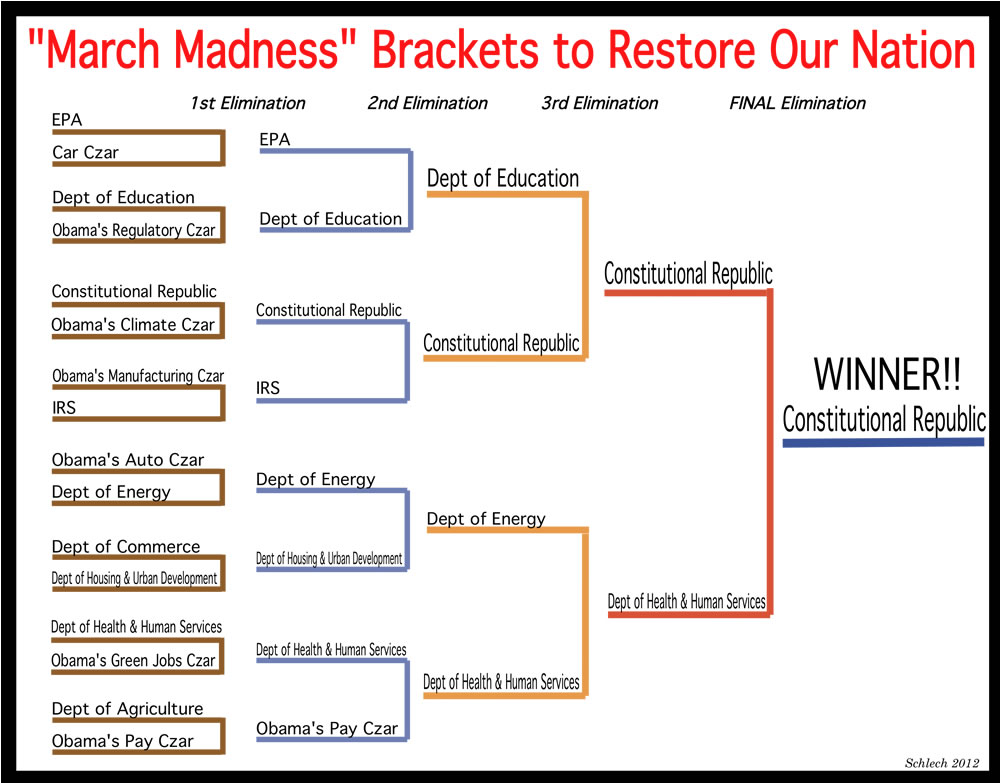 """March Madness"" Brackets to Restore Our Nation"