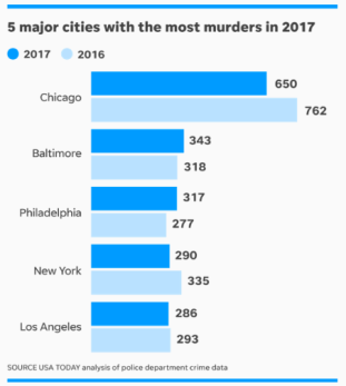 Cities with the Highest Murder Rates in 2017 Chart