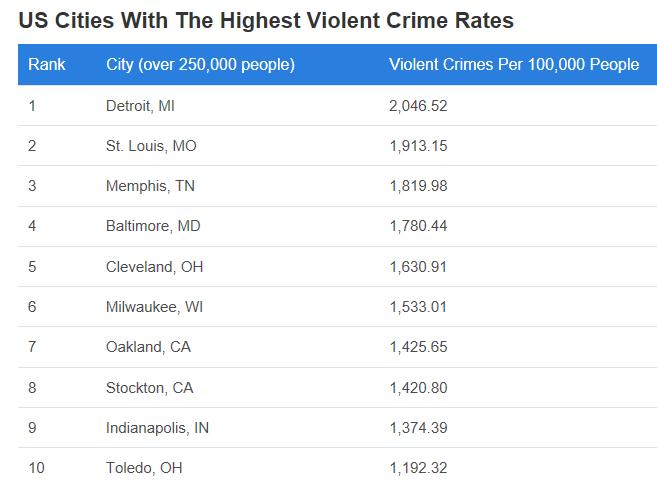 Top 10 Most Violent Cities Over 250k in Population